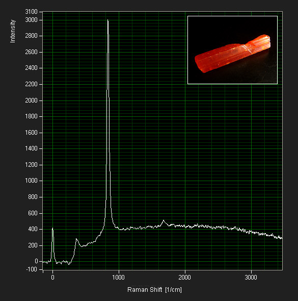 [ Raman spectrum of Crocoite ]