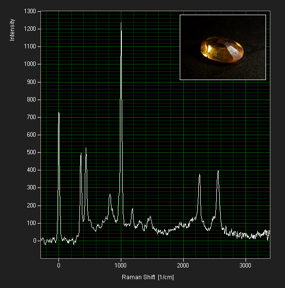 [ Raman spectrum of Zircon ]